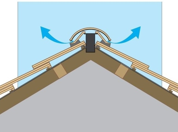 Sandtoft Half Round Ridge Tile Vent Roofing Ventilation