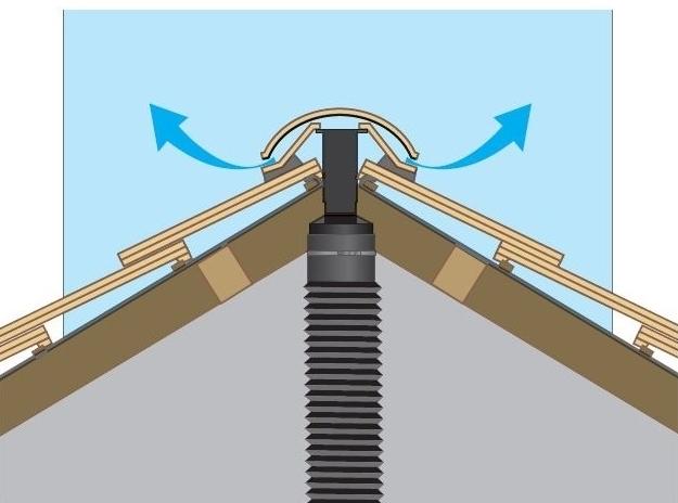 Redland Universal Angle Ridge Tile Vent Roofing Ventilation